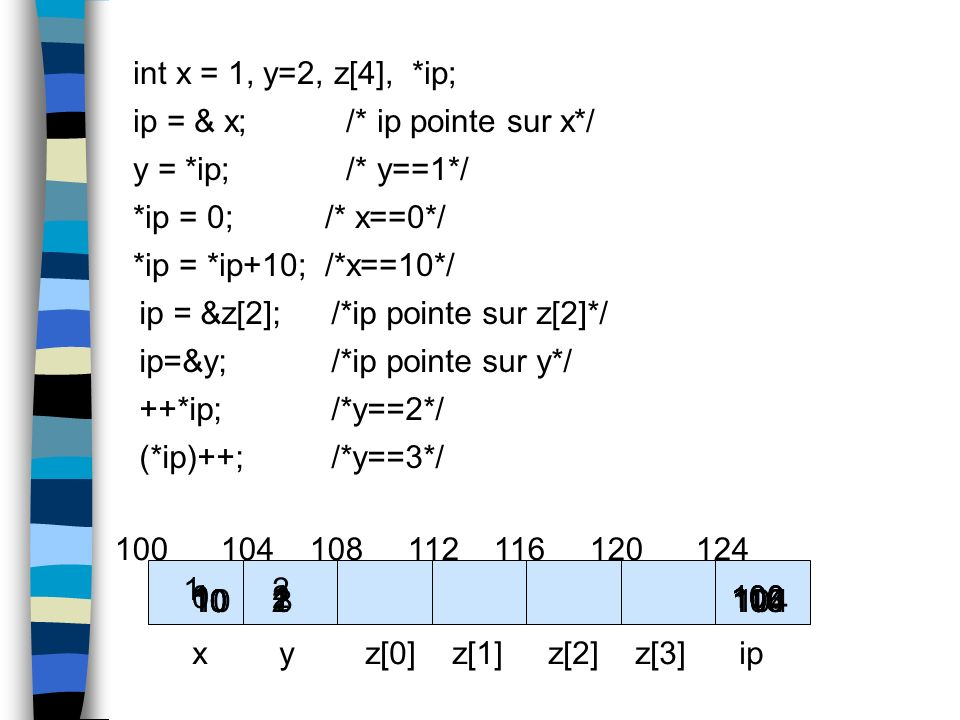 int x = 1, y=2, z[4], *ip; ip = & x; /* ip pointe sur x*/ y = *ip; /* y==1*/